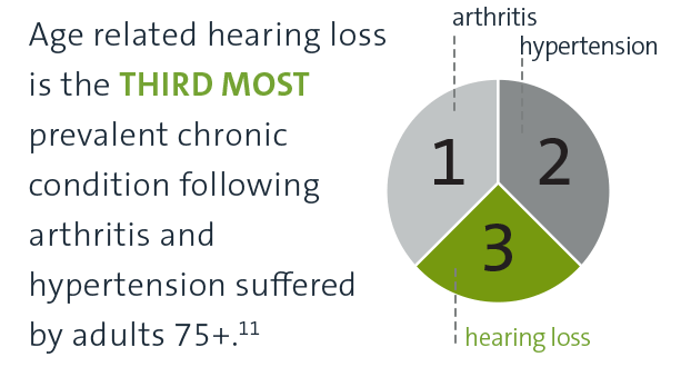 Hearing loss is the third most prevalent age-related disability